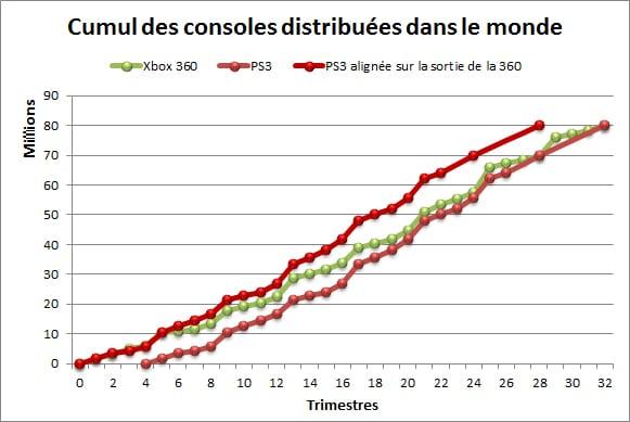 ventes-de-consoles-le-bilan-dune-generation-ME3050206153_1